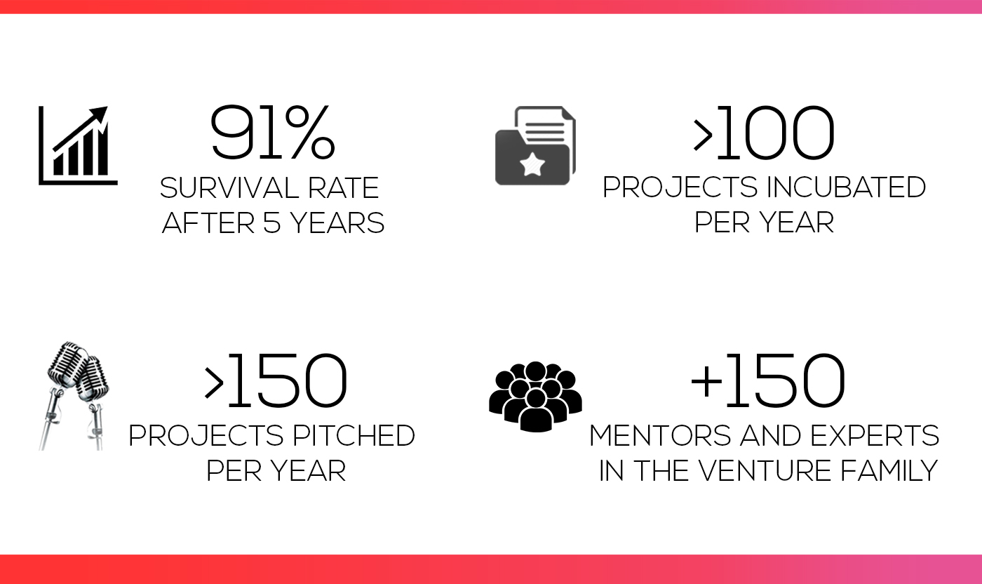 SKEMA Ventures key figures 2018 July